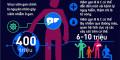 Cảnh báo của WHO: Virus viêm gan B dễ lây gấp 100...